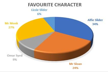 character_chart