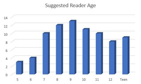 reader-age